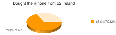 Bought the iPhone from o2 Ireland